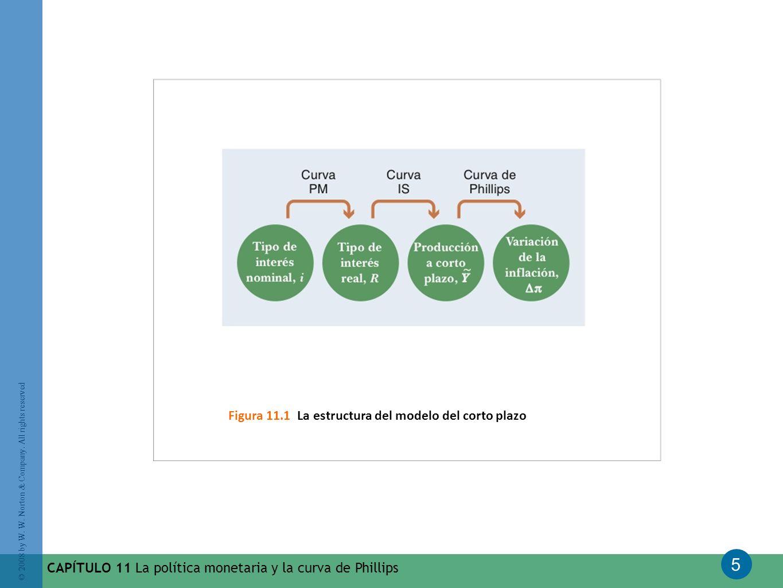 Figura 11.1 La estructura del modelo del corto plazo