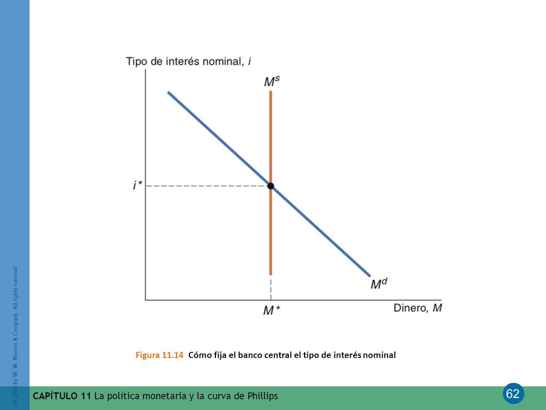 Figura 11.14 Cómo fija el banco central el tipo de interés nominal