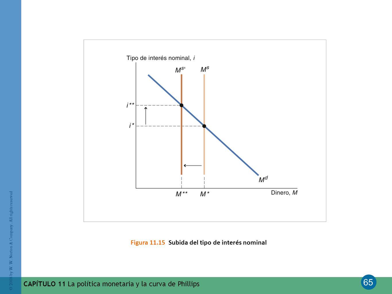 Figura 11.15 Subida del tipo de interés nominal