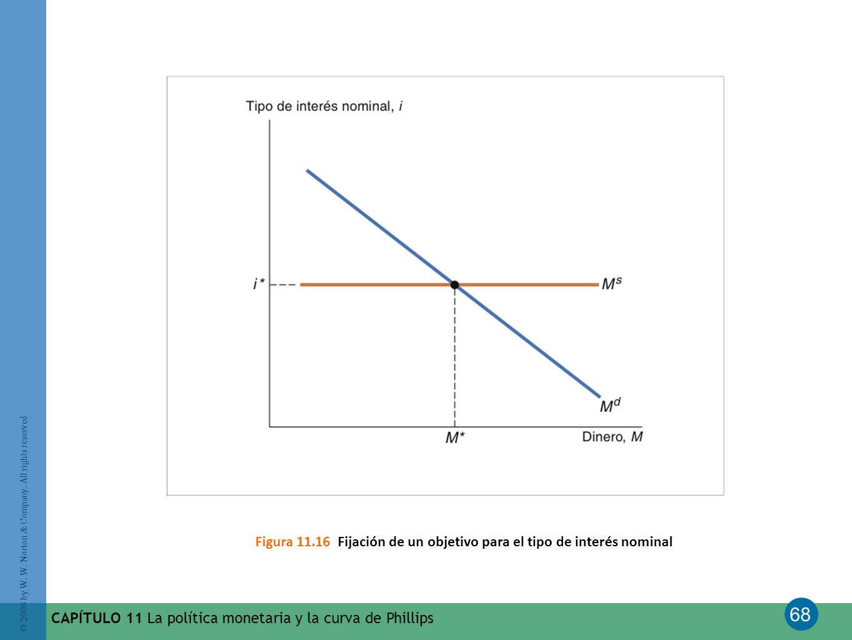 Figura 11.16 Fijación de un objetivo para el tipo de interés nominal