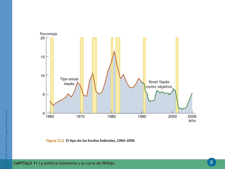 Figura 11.2 El tipo de los fondos federales, 1960–2006