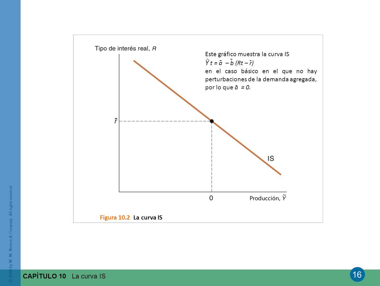 Y t = a – b (Rt – r) - - - - Este gráfico muestra la curva IS