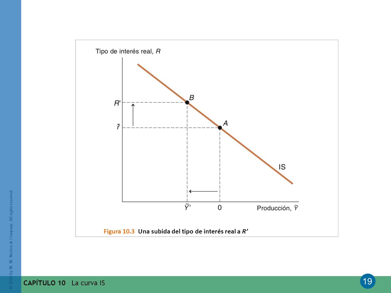 Figura 10.3 Una subida del tipo de interés real a R'