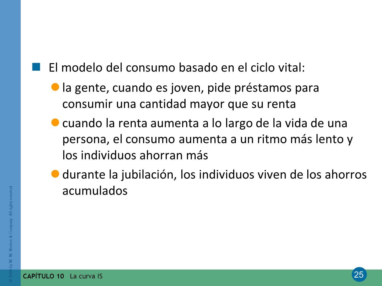 El modelo del consumo basado en el ciclo vital: