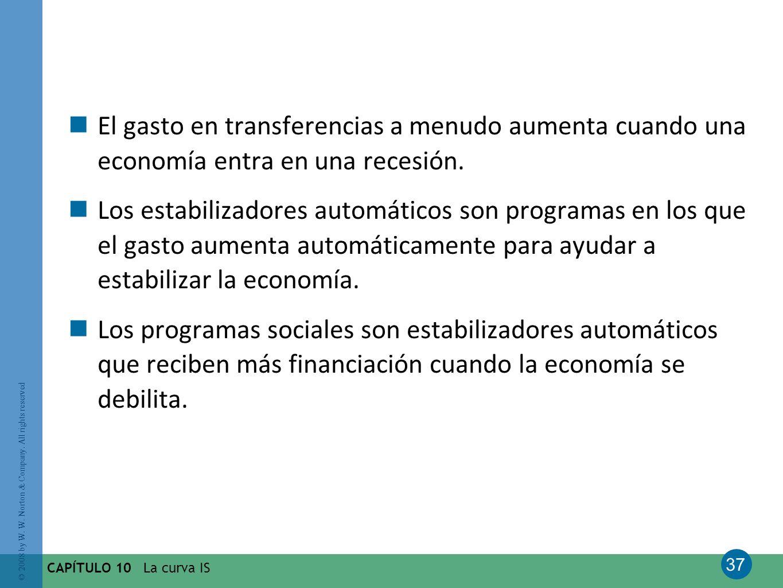 El gasto en transferencias a menudo aumenta cuando una economía entra en una recesión.