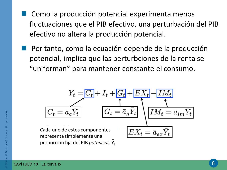 Como la producción potencial experimenta menos fluctuaciones que el PIB efectivo, una perturbación del PIB efectivo no altera la producción potencial.