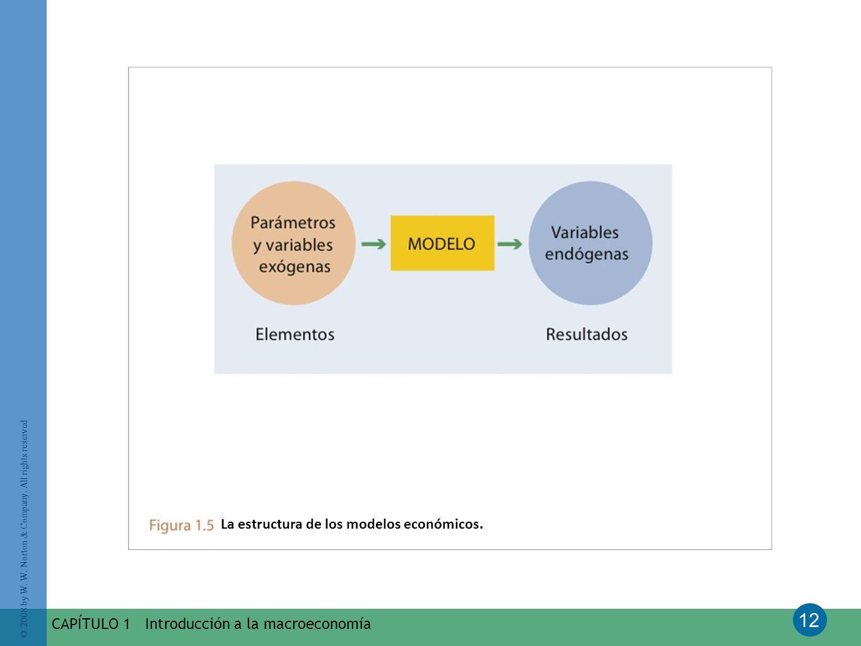 La estructura de los modelos económicos.