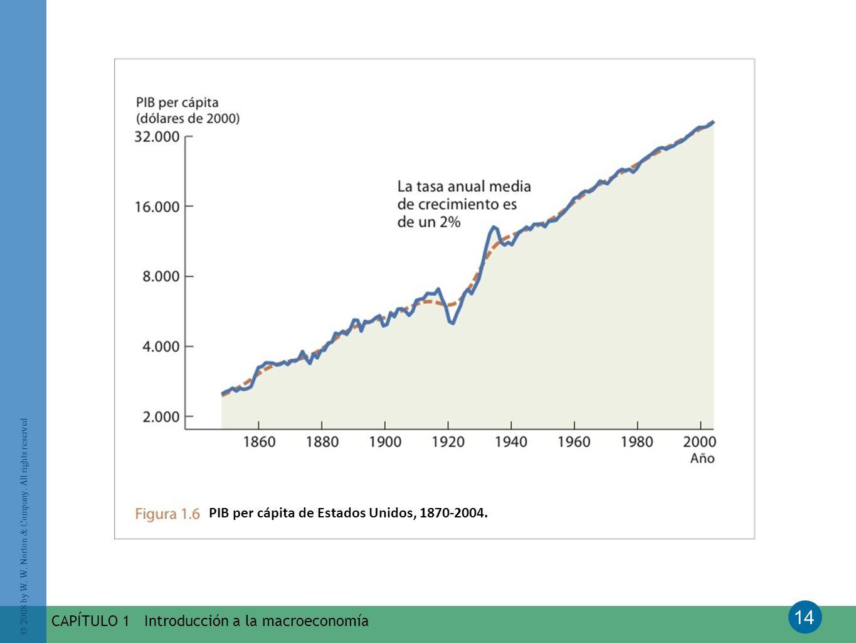 PIB per cápita de Estados Unidos, 1870-2004.
