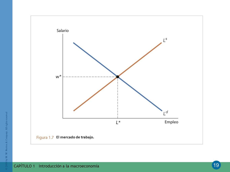 El mercado de trabajo. CAPÍTULO 1 Introducción a la macroeconomía