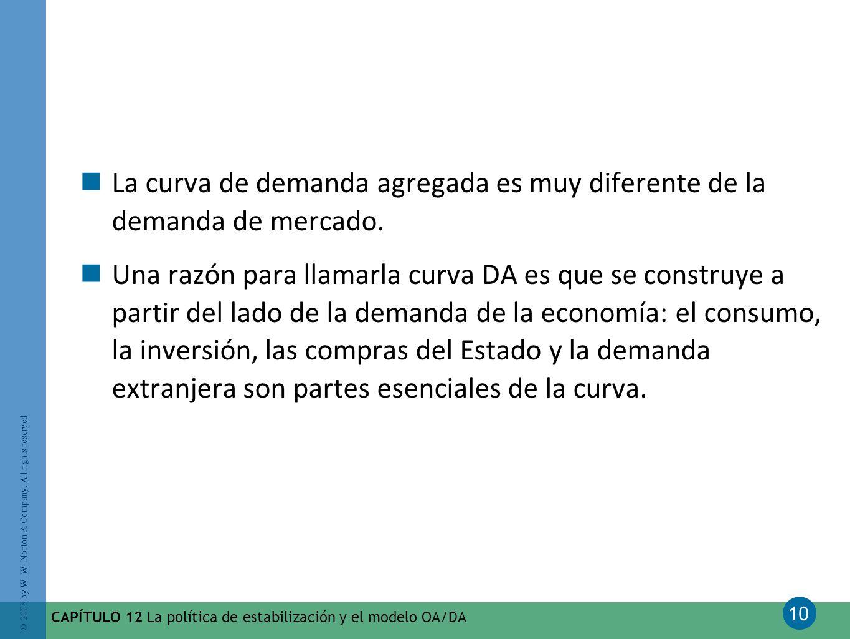 La curva de demanda agregada es muy diferente de la demanda de mercado.