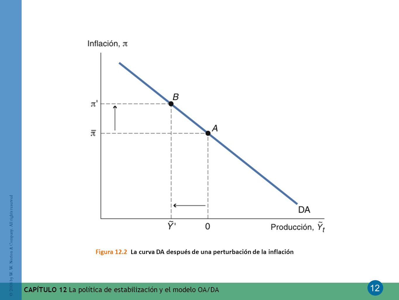 Figura 12.2 La curva DA después de una perturbación de la inflación