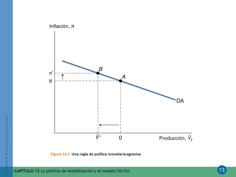 Figura 12.3 Una regla de política monetaria agresiva