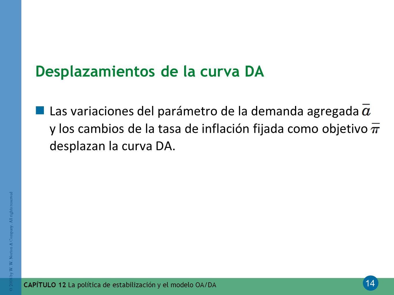 Desplazamientos de la curva DA