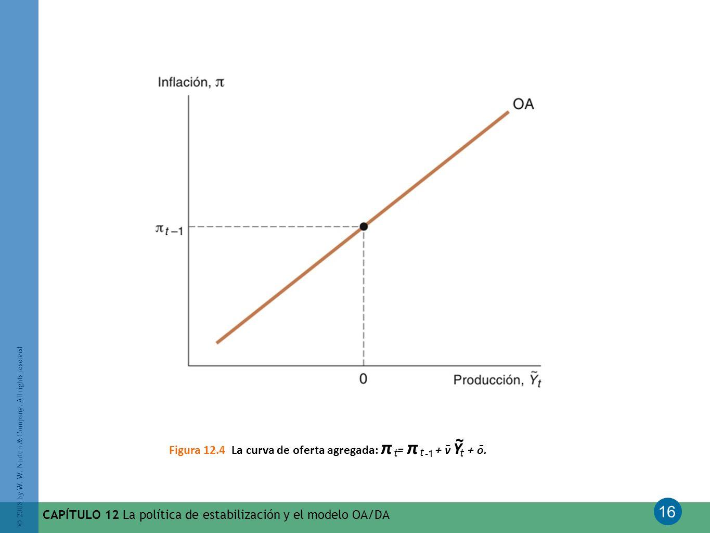 Figura 12.4 La curva de oferta agregada: π = π + v Y + o.