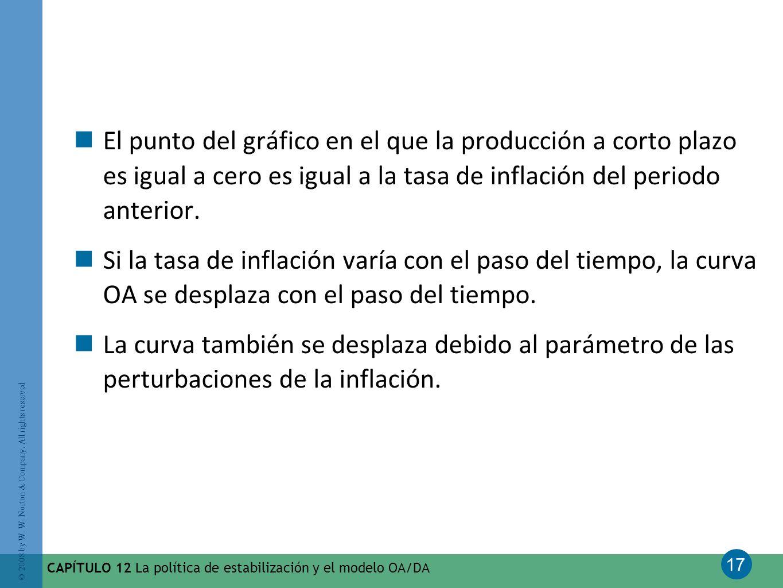 El punto del gráfico en el que la producción a corto plazo es igual a cero es igual a la tasa de inflación del periodo anterior.