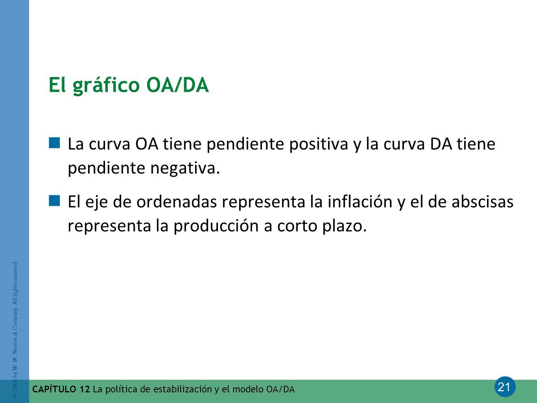 El gráfico OA/DA La curva OA tiene pendiente positiva y la curva DA tiene pendiente negativa.