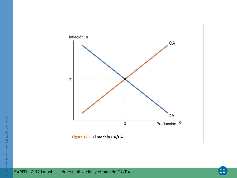 Figura 12.5 El modelo OA/DA CAPÍTULO 12 La política de estabilización y el modelo OA/DA