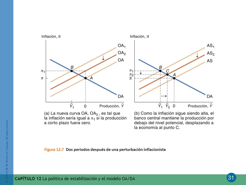 Figura 12.7 Dos periodos después de una perturbación inflacionista