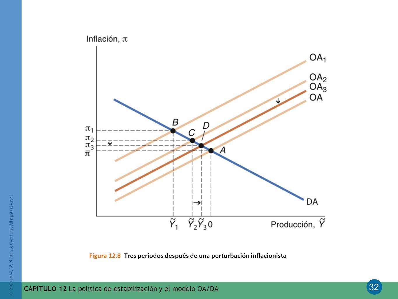 Figura 12.8 Tres periodos después de una perturbación inflacionista