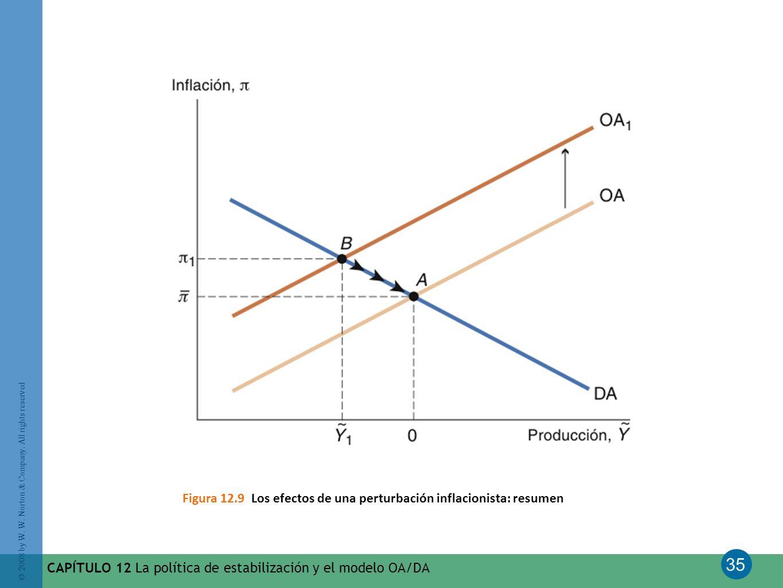 Figura 12.9 Los efectos de una perturbación inflacionista: resumen