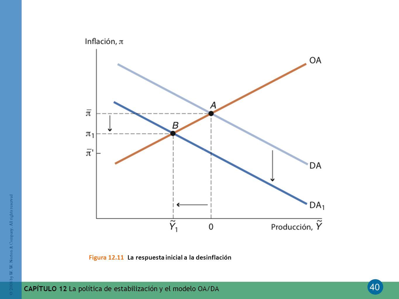 Figura 12.11 La respuesta inicial a la desinflación