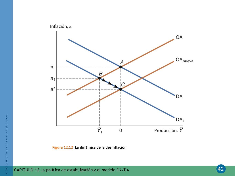 Figura 12.12 La dinámica de la desinflación