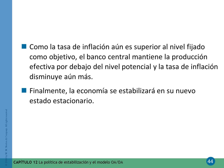 Como la tasa de inflación aún es superior al nivel fijado como objetivo, el banco central mantiene la producción efectiva por debajo del nivel potencial y la tasa de inflación disminuye aún más.