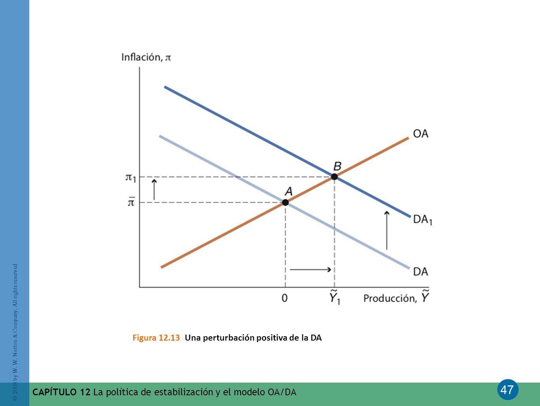 Figura 12.13 Una perturbación positiva de la DA
