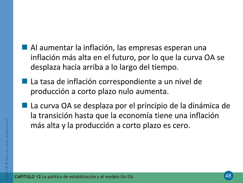 Al aumentar la inflación, las empresas esperan una inflación más alta en el futuro, por lo que la curva OA se desplaza hacia arriba a lo largo del tiempo.