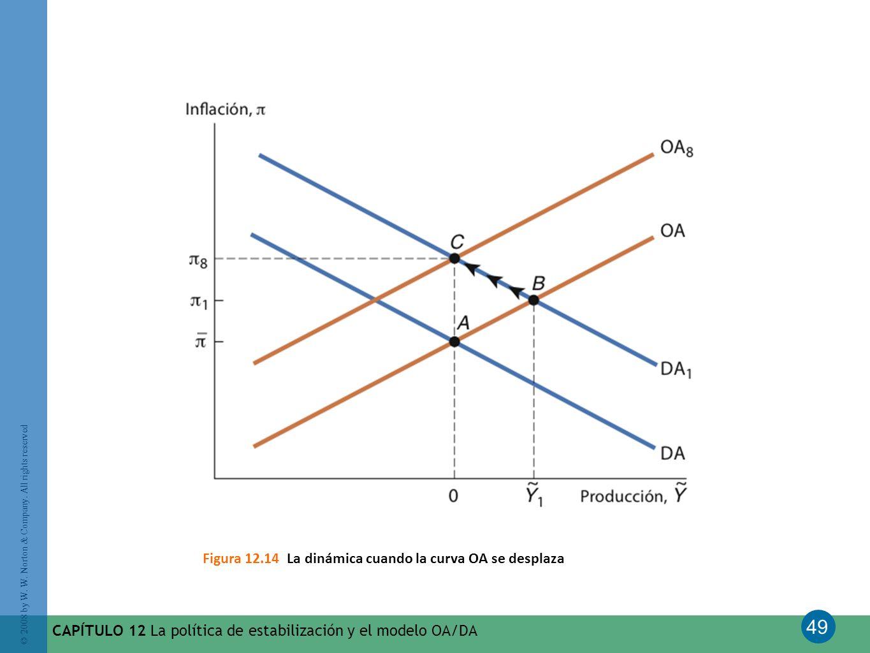 Figura 12.14 La dinámica cuando la curva OA se desplaza