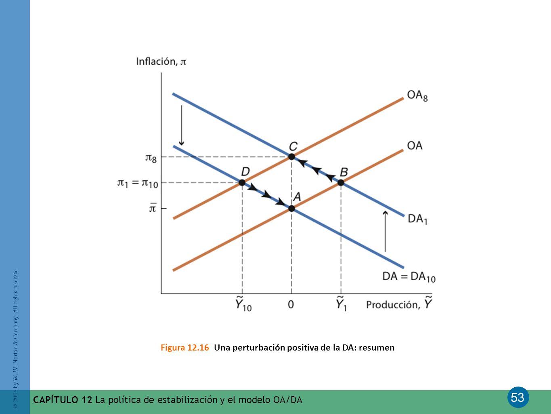 Figura 12.16 Una perturbación positiva de la DA: resumen