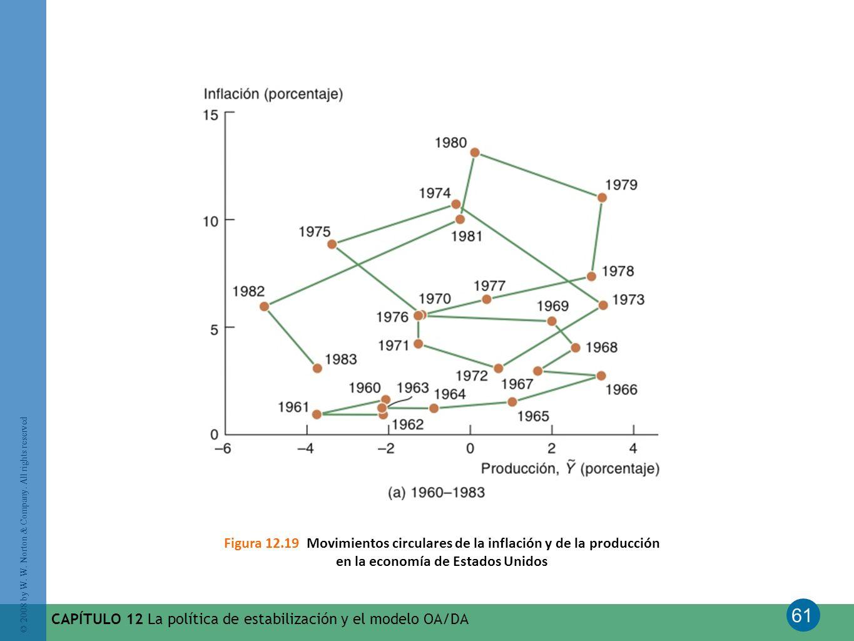 Figura 12.19 Movimientos circulares de la inflación y de la producción