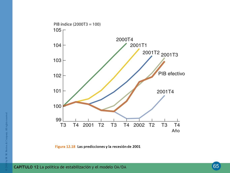 Figura 12.18 Las predicciones y la recesión de 2001