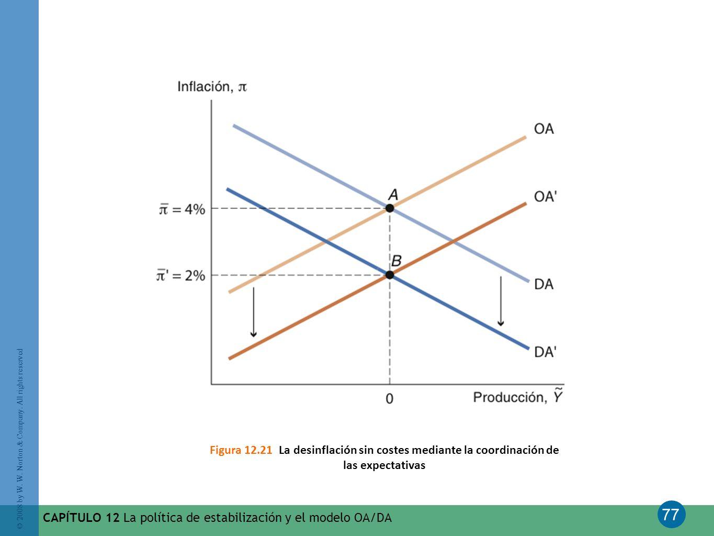 Figura 12.21 La desinflación sin costes mediante la coordinación de