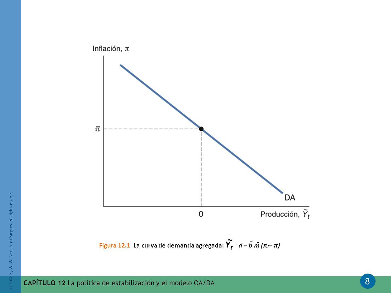 Figura 12.1 La curva de demanda agregada: Y = a – b m (π – π)