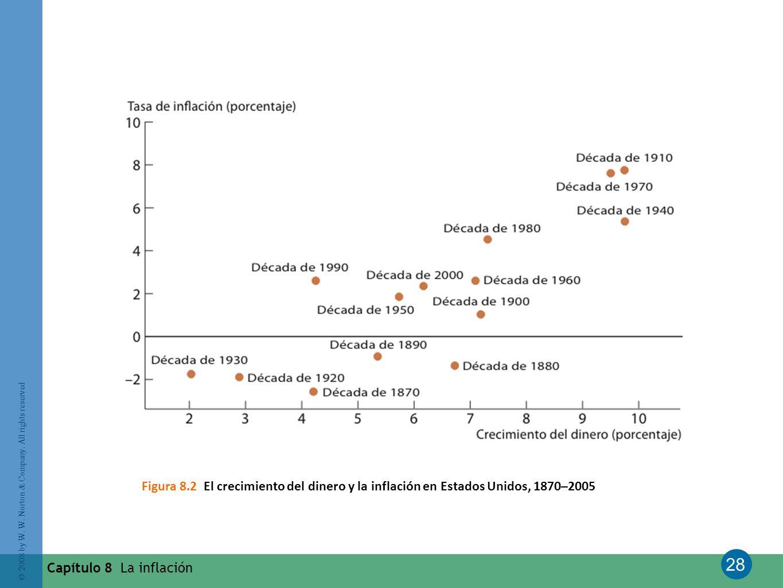 Figura 8.2 El crecimiento del dinero y la inflación en Estados Unidos, 1870–2005
