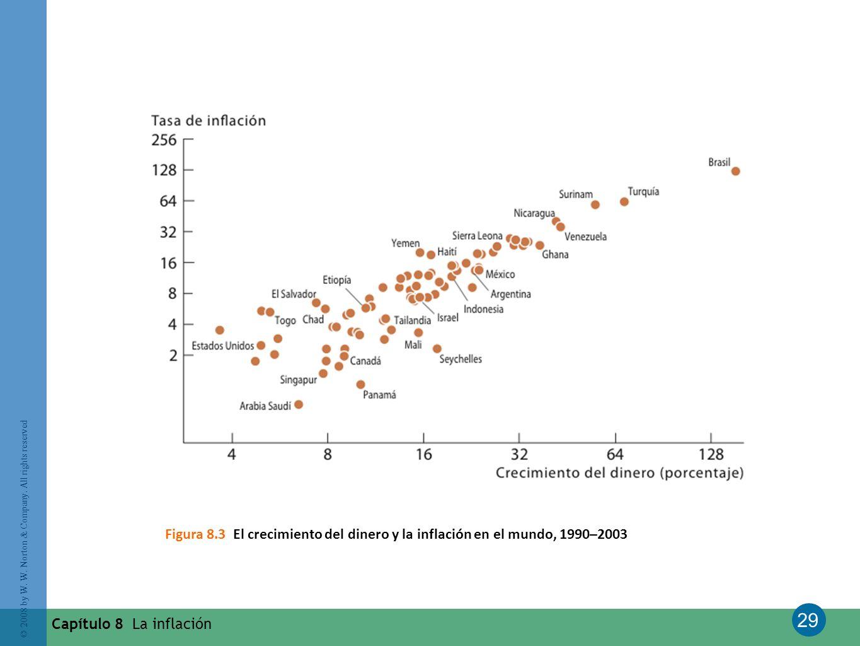 Figura 8.3 El crecimiento del dinero y la inflación en el mundo, 1990–2003