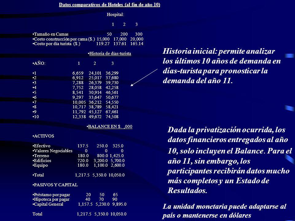 Datos comparativos de Hoteles (al fin de año 10)