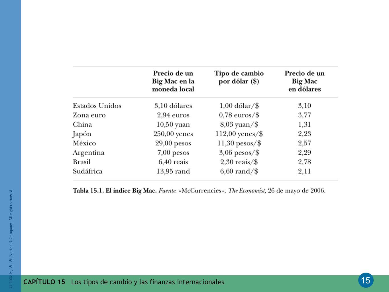 CAPÍTULO 15 Los tipos de cambio y las finanzas internacionales