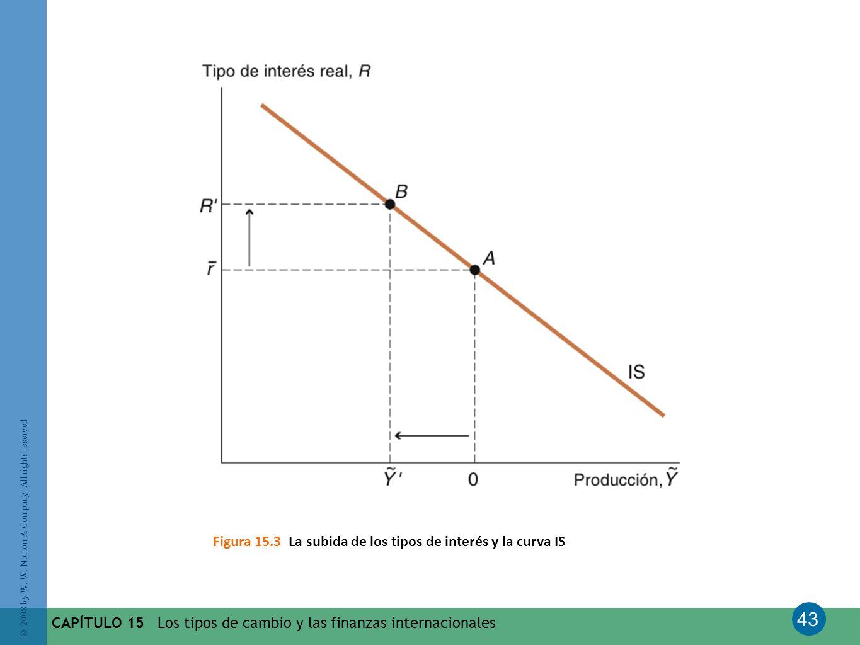 Figura 15.3 La subida de los tipos de interés y la curva IS