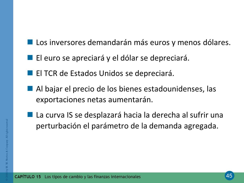 Los inversores demandarán más euros y menos dólares.