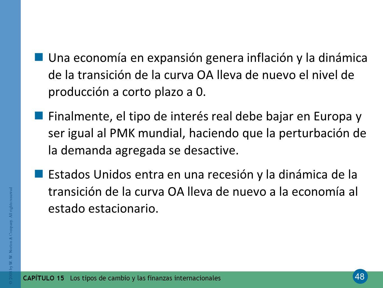 Una economía en expansión genera inflación y la dinámica de la transición de la curva OA lleva de nuevo el nivel de producción a corto plazo a 0.