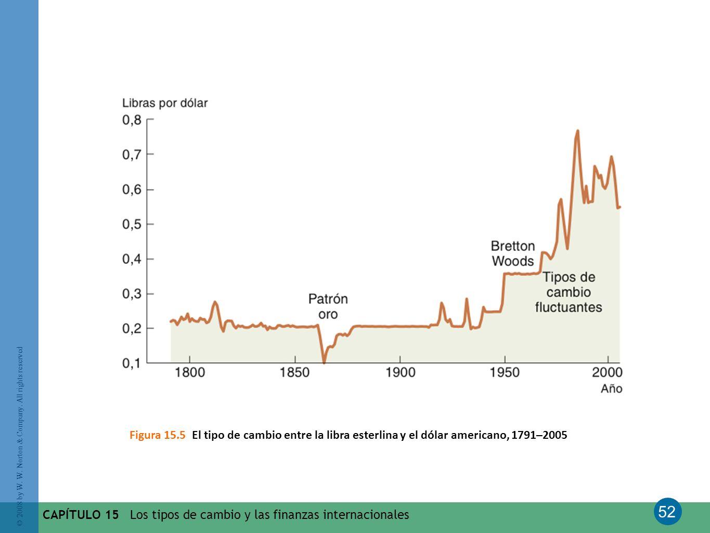 Figura 15.5 El tipo de cambio entre la libra esterlina y el dólar americano, 1791–2005