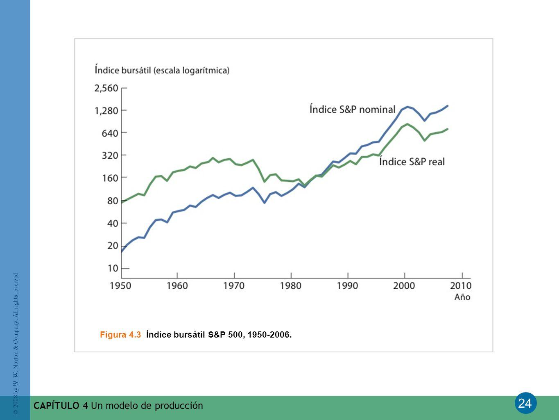 Figura 4.3 Índice bursátil S&P 500, 1950-2006.
