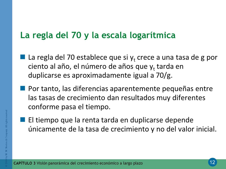 La regla del 70 y la escala logarítmica