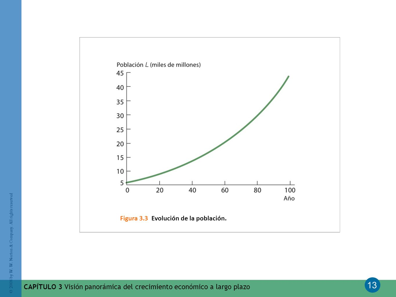 Figura 3.3 Evolución de la población.
