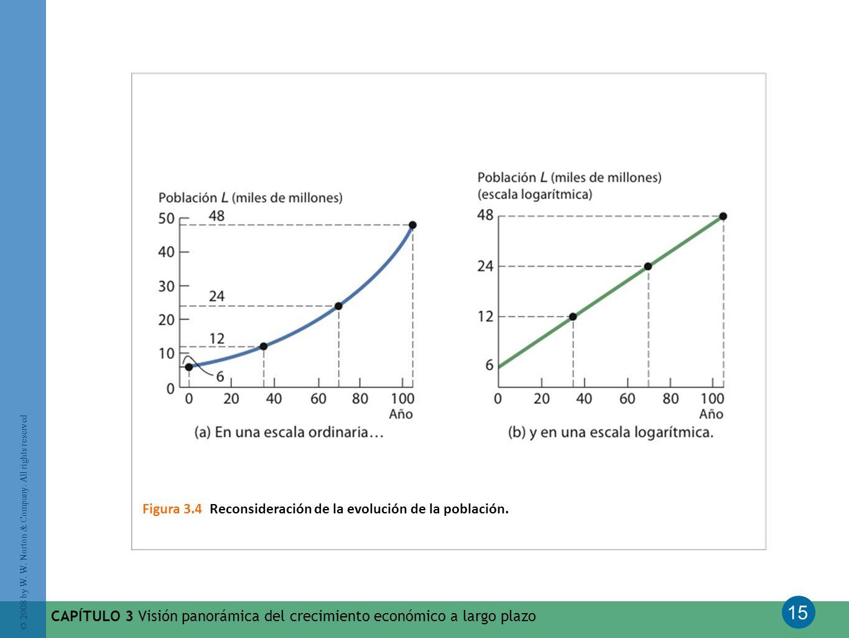 Figura 3.4 Reconsideración de la evolución de la población.