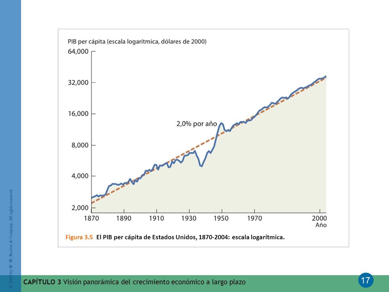 Figura 3.5 El PIB per cápita de Estados Unidos, 1870-2004: escala logarítmica.
