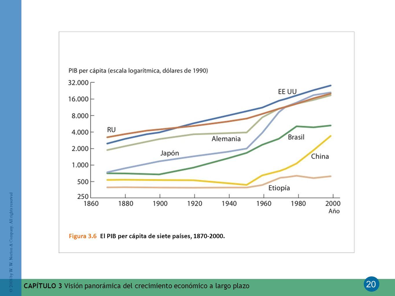 Figura 3.6 El PIB per cápita de siete países, 1870-2000.