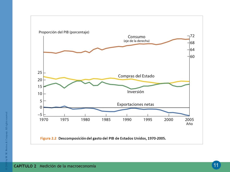 Figura 2.2 Descomposición del gasto del PIB de Estados Unidos, 1970-2005.